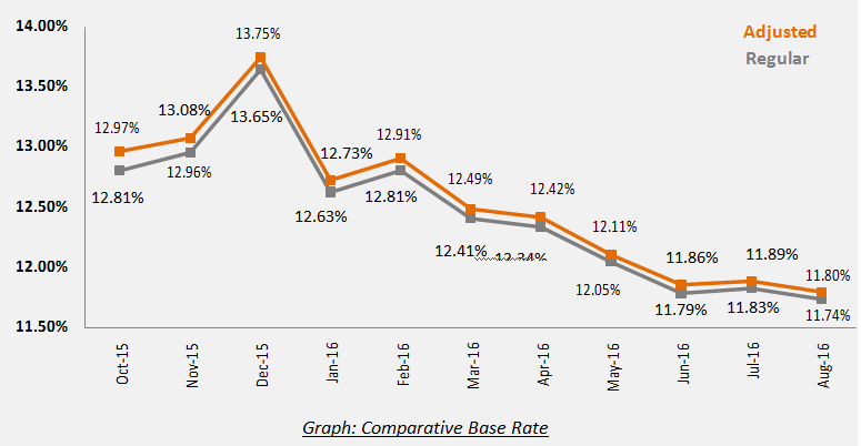 base-rate-aug-2016