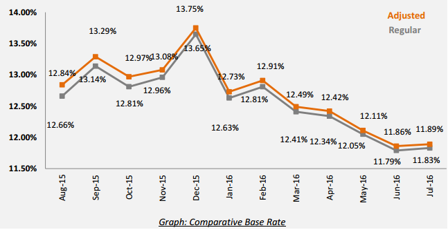 base-rate-july-2016